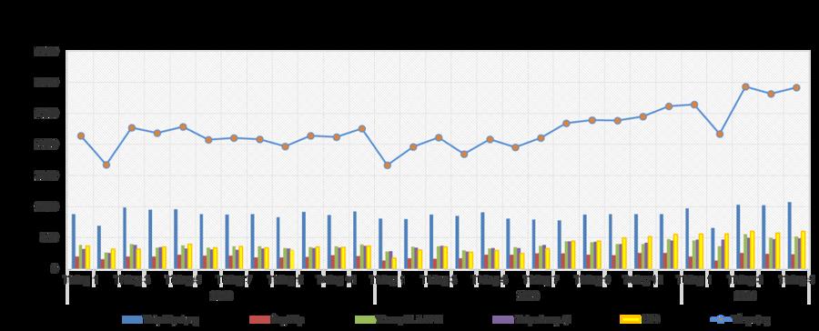 Sản xuất và tiêu thụ thép tăng mạnh trong 5 tháng đầu năm 2021 - Ảnh 1