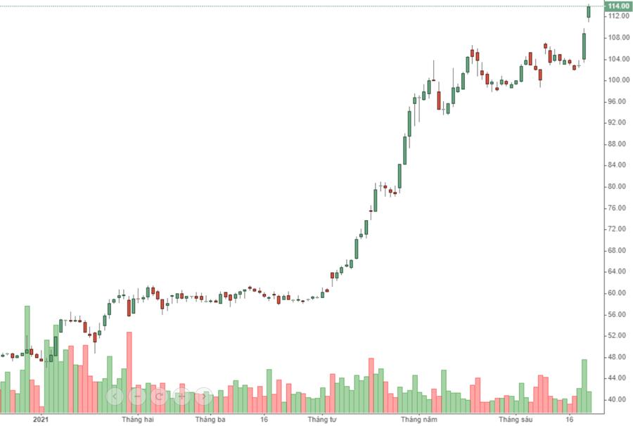 Cổ phiếu NVL đang bùng nổ sau khi vượt đỉnh thành công.