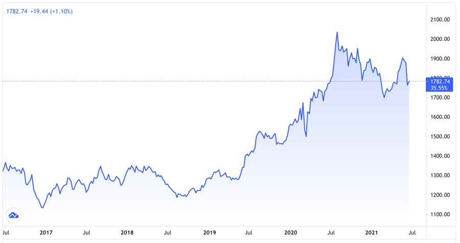 Diễn biến giá vàng thế giới 5 năm qua. Đơn vị: USD/oz - Nguồn: Trading View.