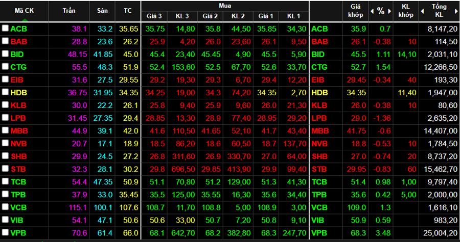 Giá một số cổ phiếu ngân hàng kết phiên sáng nay.