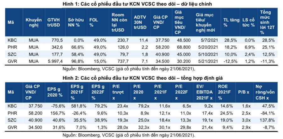 Bất động sản công nghiệp: Vượt Covid, cổ phiếu nào còn tiềm năng tăng giá? - Ảnh 3