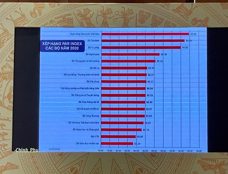 Bảng xếp hạng cải cách thủ tục hành chính của các Bộ ngành