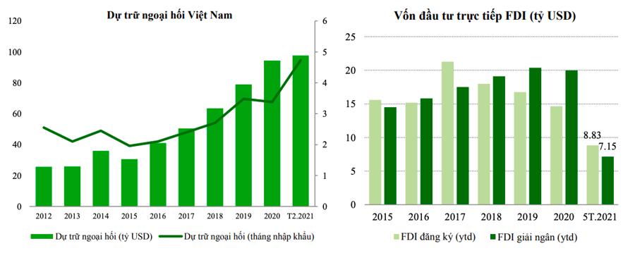 Nguồn ngoại tệ dồi dào sẽ giúp tỷ giá USD/VND ổn định