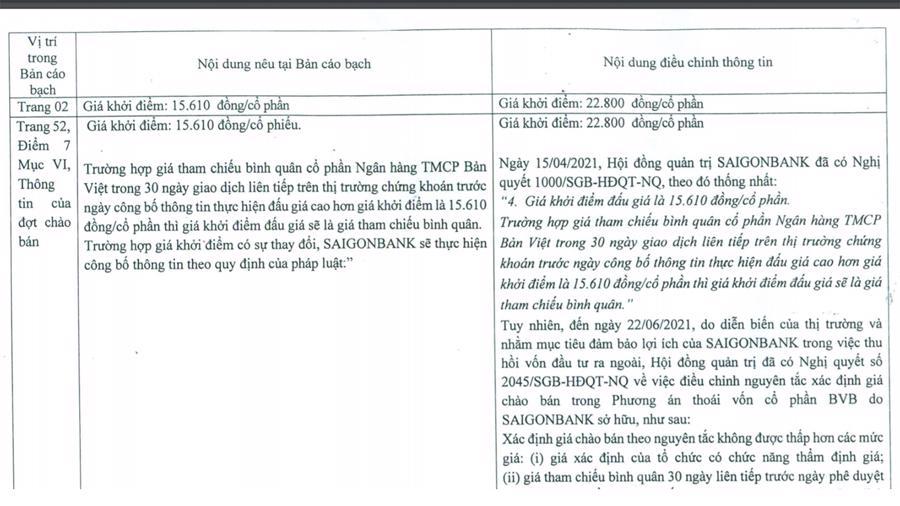 Bản điều chỉnh một số nội dung bản cáo bạch của SaigonBank.