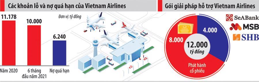 Giải cứu Vietnam Airlines: Gói 12.000 tỷ đồng trợ giúp thanh khoản đến đầu năm 2022 - Ảnh 2