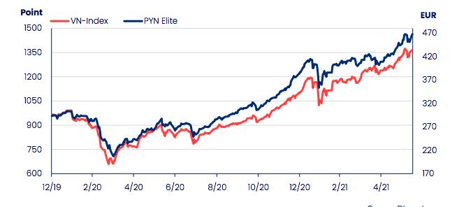 Hiệu suất đầu tư của PYN Elite so với Vn-Index.