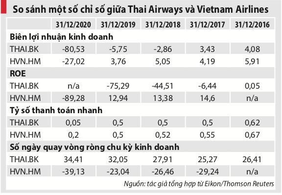 "Gỡ ""bom nợ"" cho Vietnam Airlines: Nhìn từ câu chuyện của Thai Airways - Ảnh 2"