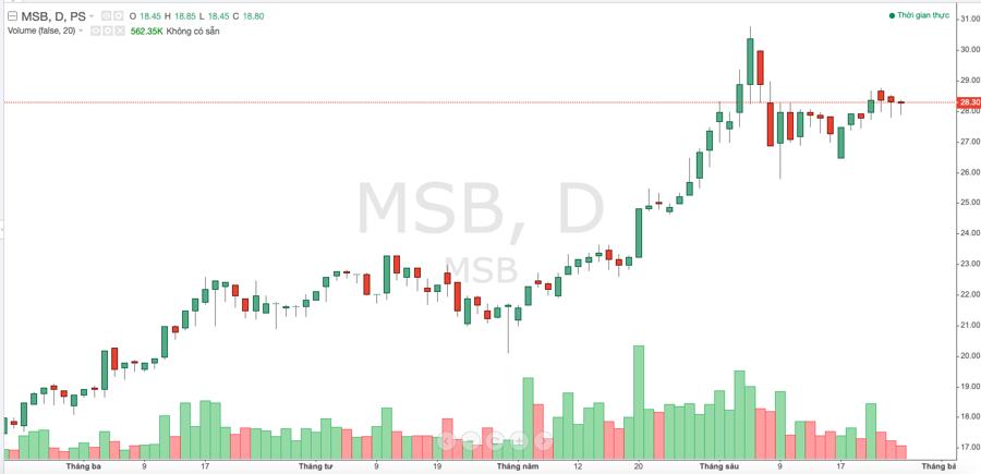 Diễn biến cổ phiếu MSB trong thời gian gần đây