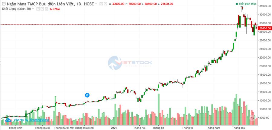 LienVietPostBank được chấp thuận tăng vốn thông qua trả cổ tức 12% bằng cổ phiếu - Ảnh 1
