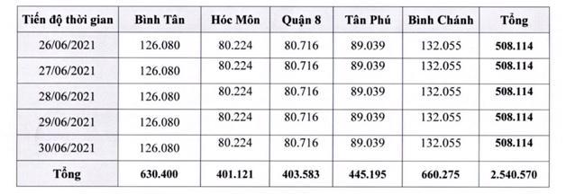 Số lượng mẫu dự kiến lấy từ ngày 26/6 đến ngày 30/6