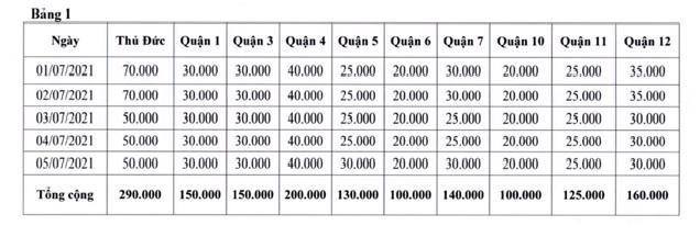 TP.HCM xét nghiệm tầm soát SARS-CoV-2 cho 5 triệu người dân, người lao động - Ảnh 1