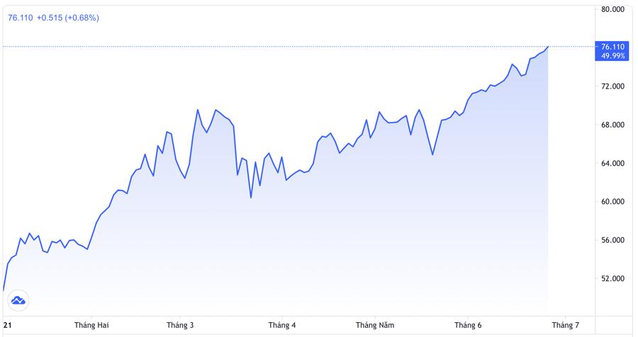Diễn biến giá dầu thô Brent giao sau tại thị trường London từ đầu năm đến nay. Đơn vị: USD/thùng - Nguồn: Trading View.