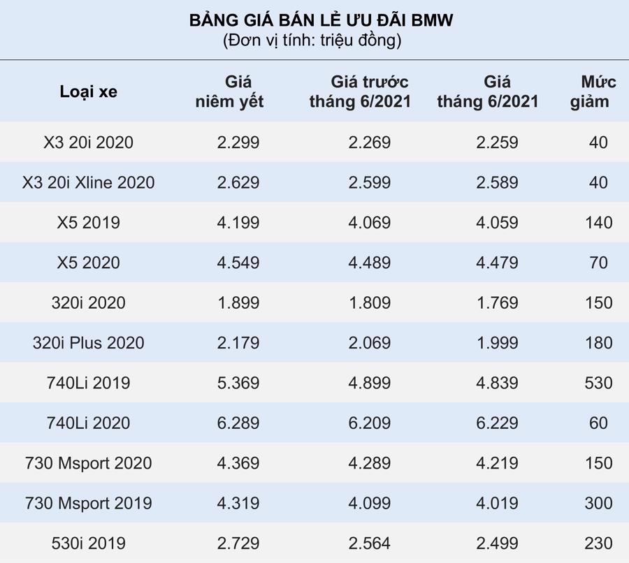 giảm giá xe BMW