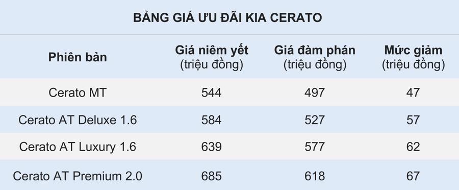 giảm giá Kia Cerato