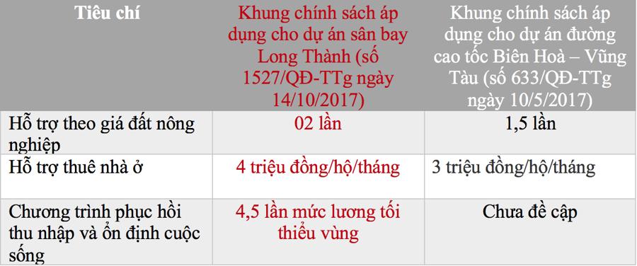 (Hai khung chính sách về bồi thường giải phóng mặt bằng tại 2 tuyến đường nối vào sân bay Long Thành. - Nguồn: UBND tỉnh Đồng Nai)