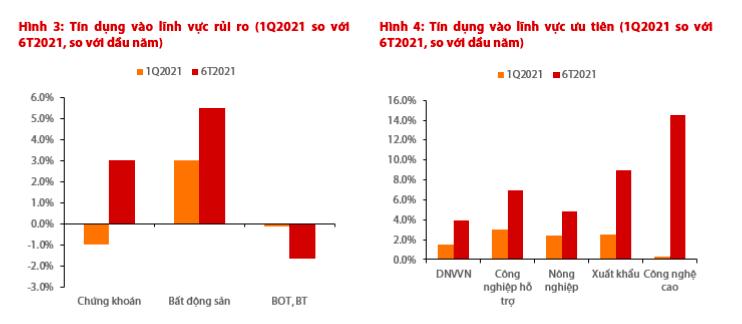 VDSC: Chính sách tiền tệ hỗ trợ sẽ tiếp tục được duy trì - Ảnh 2