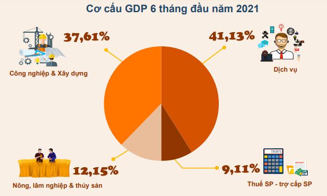 GDP 6 tháng đầu năm tăng 5,64%, thấp hơn dự báo - Ảnh 1