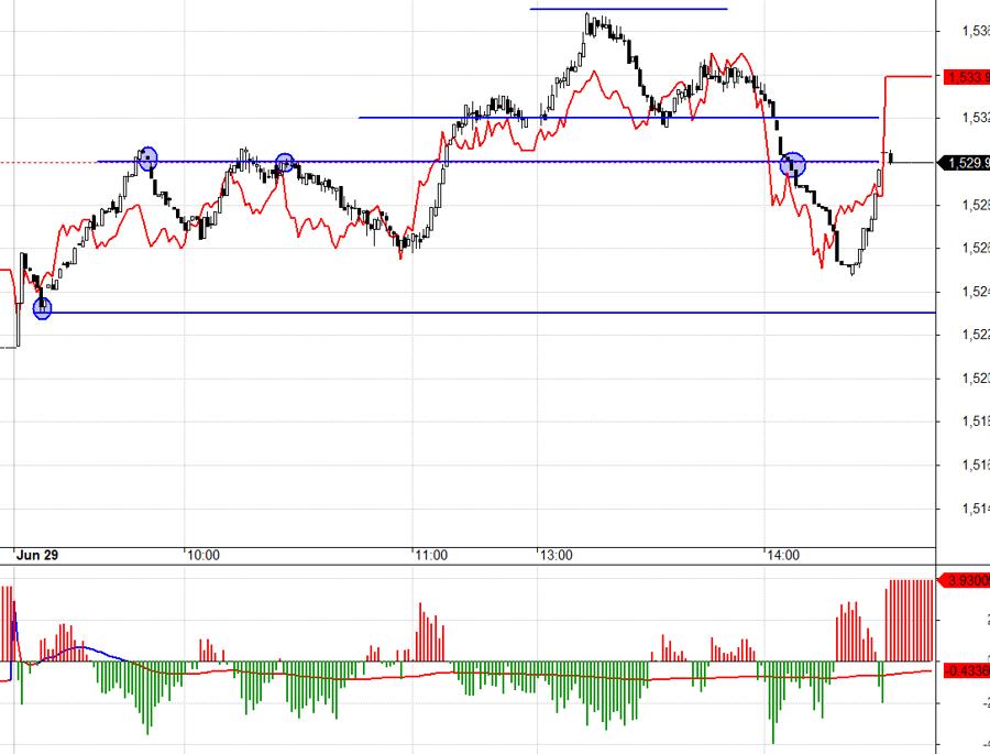 F1 đang mở basis, nhưng OI giảm, thanh khoản cao tức là ưu tiên trading ngắn.