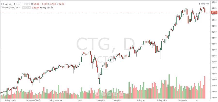 Diễn biến cổ phiếu CTG thời gian gần đây