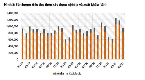 Cập nhật ngành thép: Doanh số bán yếu đi, nhà sản xuất có thể giảm giá trong tháng 7 - Ảnh 1