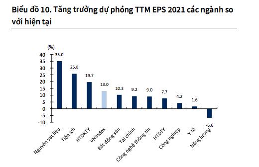 P/E 18x là phù hợp, VN-Index chỉ đạt 1.480 điểm vào cuối 2021? - Ảnh 1