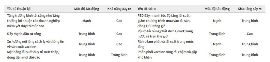 Các yếu tố chính tác động đến chứng khoán Việt Nam 6 tháng cuối năm.