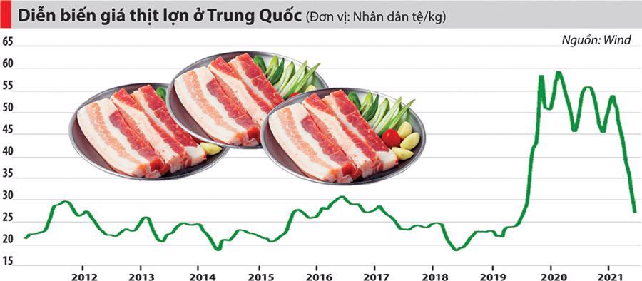 Kịch tính như khủng hoảng thịt lợn ở Trung Quốc - Ảnh 1