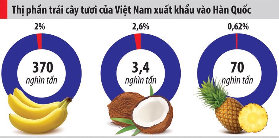 Tăng thị phần nông sản Việt tại Hàn Quốc - Ảnh 1