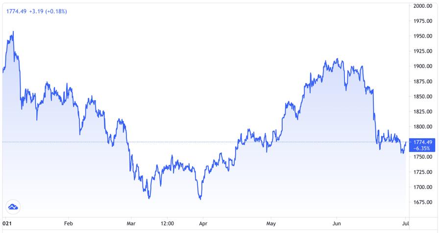 Diễn biến giá vàng thế giới 6 tháng. Đơn vị: USD/oz - Nguồn: Trading View.