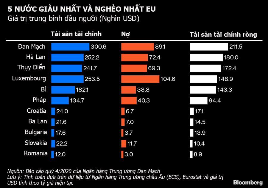 Tiết kiệm tiền từ khi đi làm, người Đan Mạch giàu nhất Liên minh châu Âu - Ảnh 1