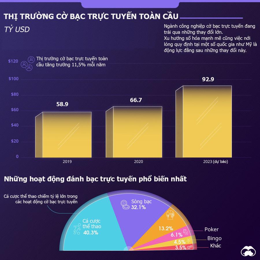 Nguồn:Innovecs Gaming/Statista/Visual Capitalist