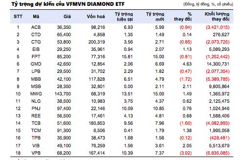 Các quỹ ETFs sẽ bán mạnh những cổ phiếu nào trong kỳ cơ cấu sắp tới? - Ảnh 1