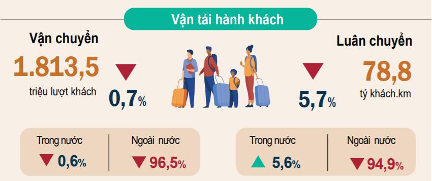 Vận tải hành khách 6 tháng đầu năm