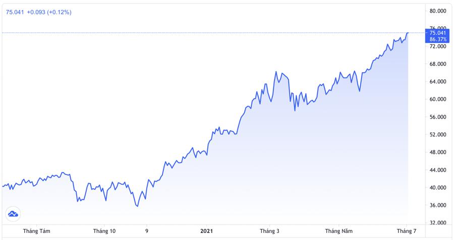 Diễn biến giá dầu WTI giao sau tại Mỹ trong 1 năm trở lại đây. Đơn vị: USD/thùng - Nguồn: Trading View.