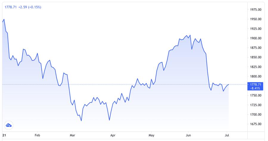 Diễn biến giá vàng thế giới từ đầu năm. Đơn vị: USD/oz - Nguồn: Trading View.