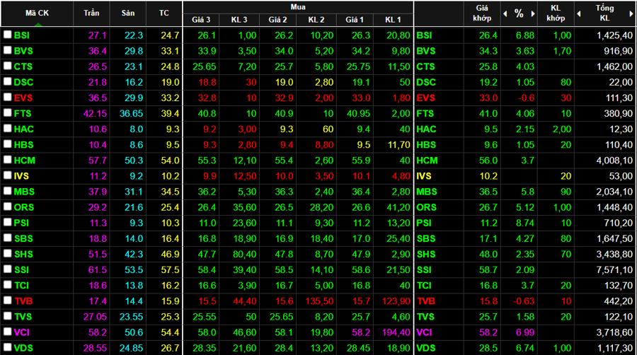 Cổ phiếu nhóm chứng khoán kết phiên sáng xanh rực rỡ.
