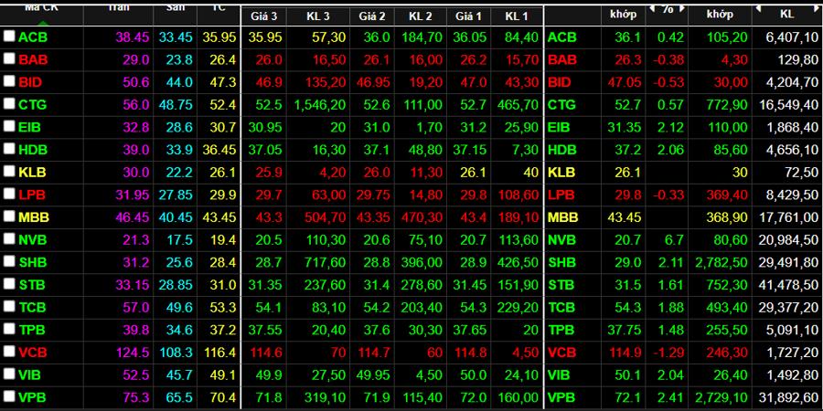 Nhiều cổ phiếu ngân hàng vẫn giữ được sắc xanh đến cuối phiên.