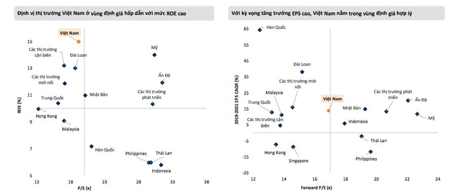 Thị trường sẽ điều chỉnh đầu tháng 7, VN-Index có thể về mốc 1.200 điểm? - Ảnh 1