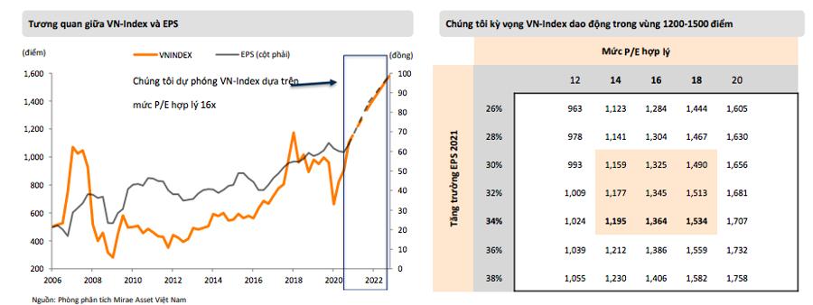 Thị trường sẽ điều chỉnh đầu tháng 7, VN-Index có thể về mốc 1.200 điểm? - Ảnh 2