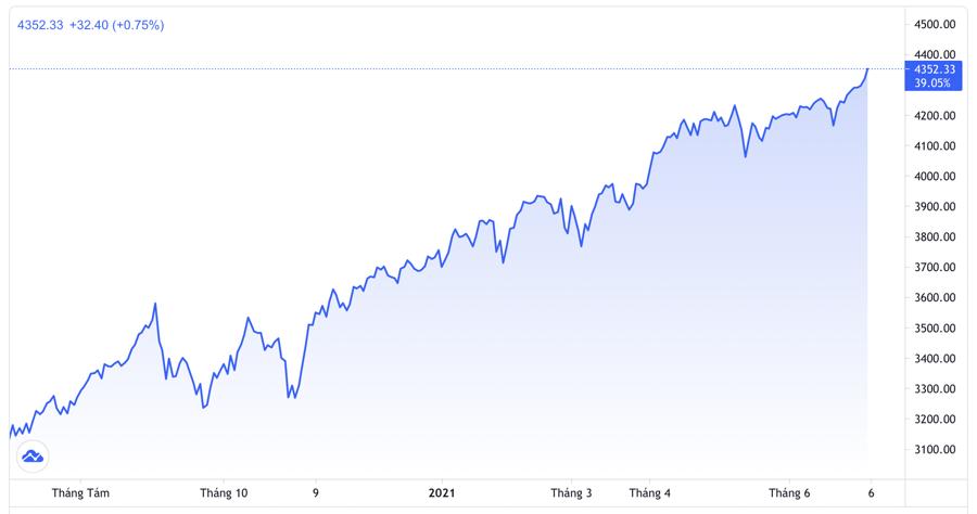 Diễn biến chỉ số S&P 500 trong vòng 1 năm trở lại đây - Nguồn: Trading View.