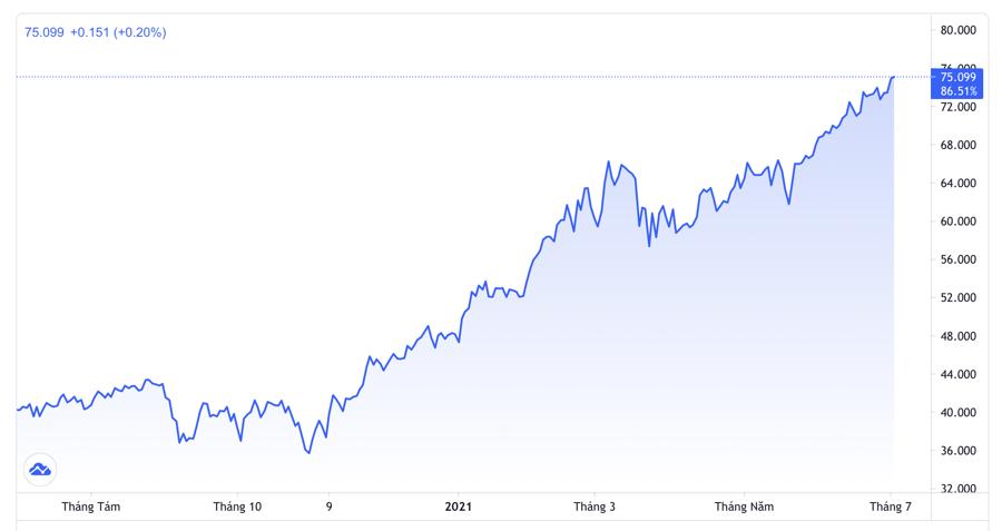 Diễn biến giá dầu WTI giao sau 1 năm qua. Đơn vị: USD/thùng - Nguồn: Trading View.