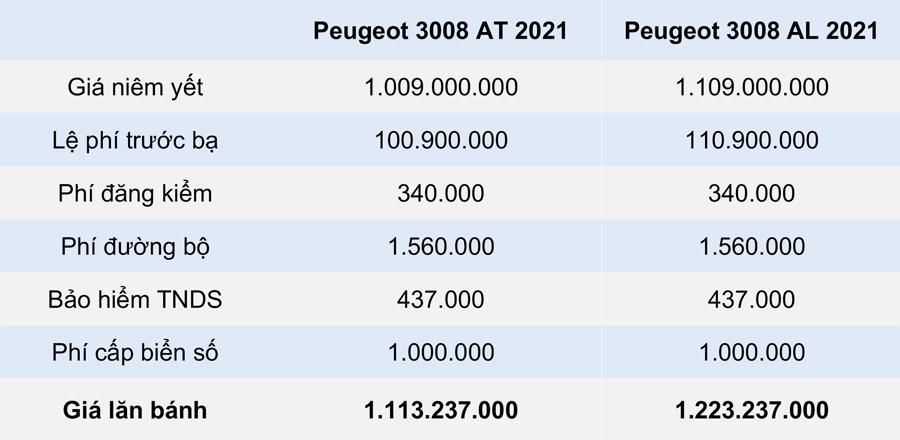 GIÁ LĂN BÁNH PEUGEOT 3008 2021 TẠI CÁC TỈNH, THÀNH PHỐ KHÁC