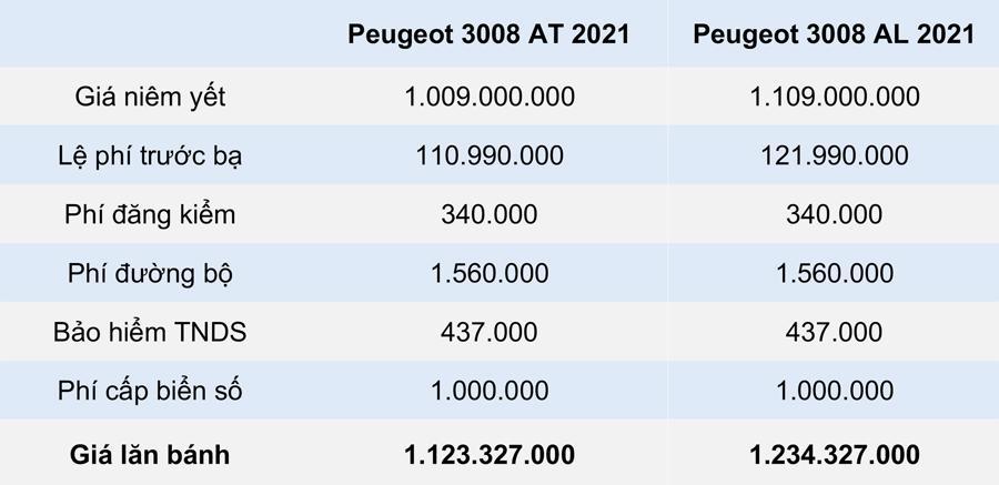 GIÁ LĂN BÁNH PEUGEOT 3008 2021 TẠI TỈNH HÀ TĨNH