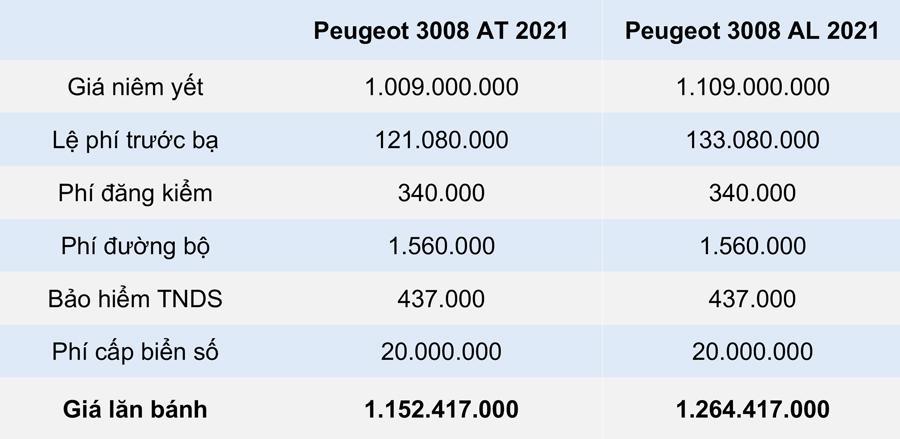 GIÁ LĂN BÁNH PEUGEOT 3008 3 2021 TẠI HÀ NỘI