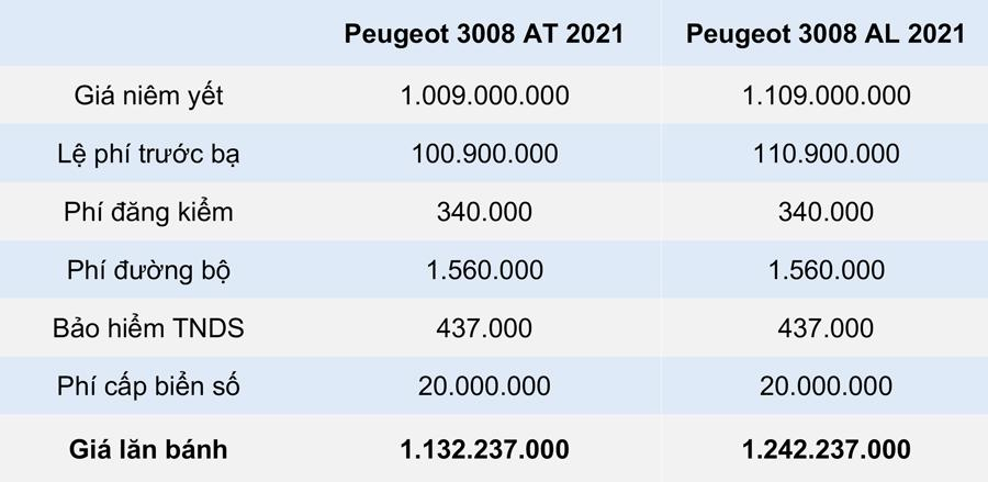 GIÁ LĂN BÁNH PEUGEOT 3008 3 2021 TẠI TP.HCM