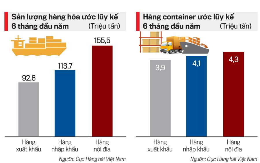 Tốc độ tăng trưởng sản lượng hàng hoá qua cảng biển ước luỹ kế 6 tháng đầu năm.