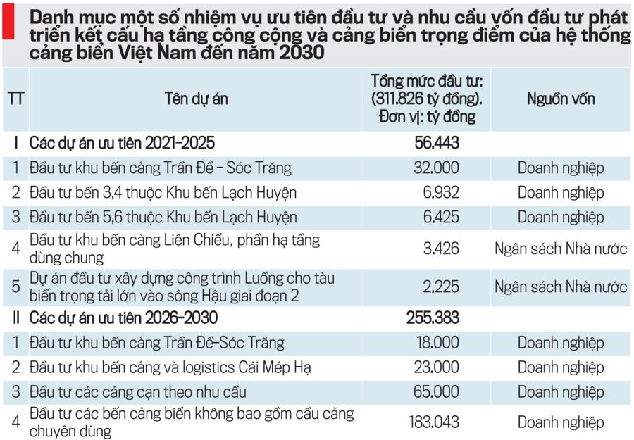 Tổng kinh phí để phát triển hệ thống cảng biển Việt Nam đến năm 2030 ước khoảng 300-320 nghìn tỷ đồng, chưa bao gồm kinh phí đầu tư các bến cảng, cầu cảng chuyên dùng.