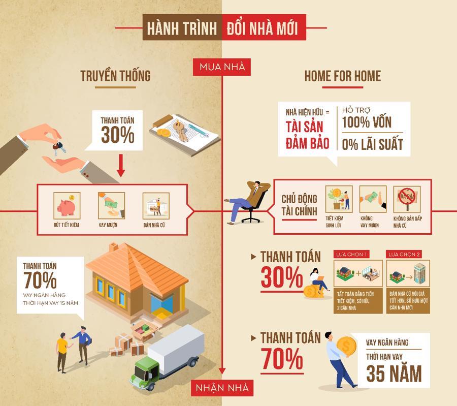 So sánh hành trình đổi nhà truyền thống và sử dụng giải pháp Home for Home.
