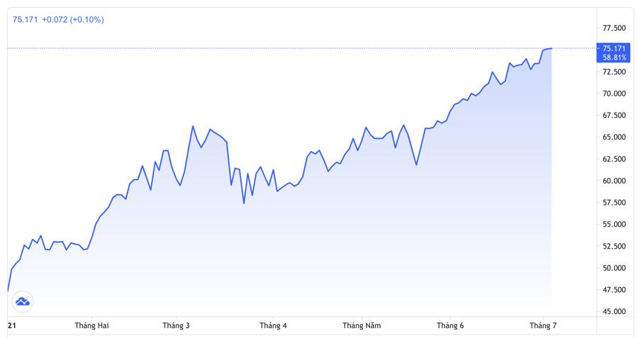 Diễn biến giá dầu WTI giao sau tại thị trường New York từ đầu năm đến nay. Đơn vị: USD/thùng - Nguồn: Trading View.