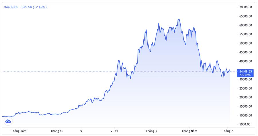 Diễn biến giá tiền ảo Bitcoin 1 năm qua. Đơn vị: USD/Bitcoin - Nguồn: Trading View.